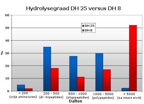 whey hydrolisaat DH25
